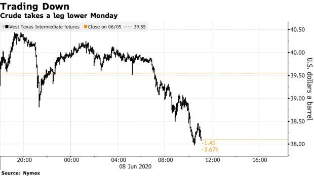 Crude takes a leg lower Monday
