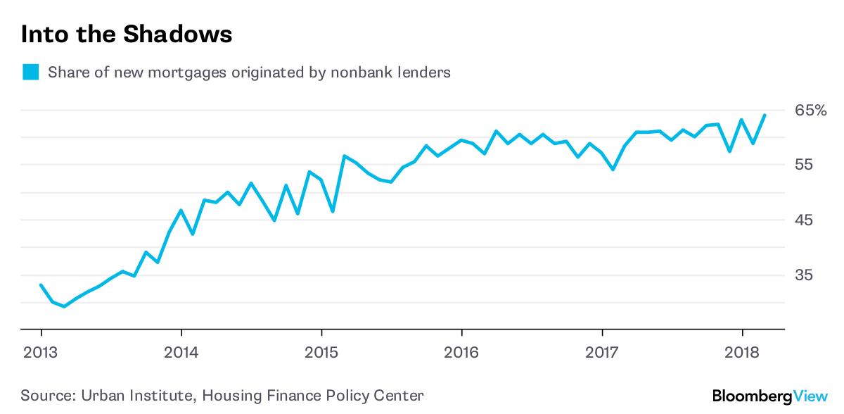 America's Mortgage Market Is Still Broken - Bloomberg