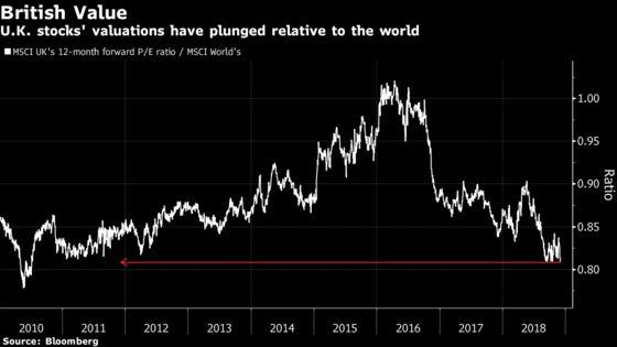 U.K. Stocks May Be Your Shock 2019 Winner, Morgan Stanley Says