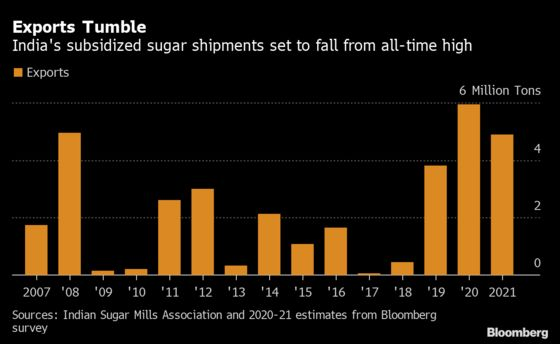 Sugar To Get More Expensive As India Set To Miss Export Target