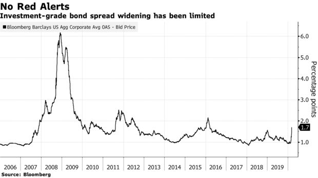 Investment-grade bond spread widening has been limited