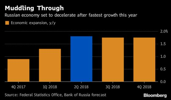 Sanctions-Proofing Russia Helps Keep Economy Chugging Along