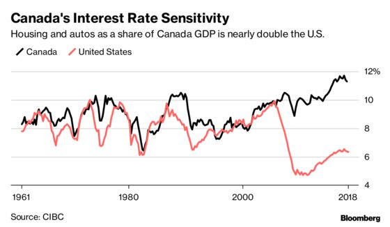Heightened Rate Sensitivity Will Stop Bank of Canada Early: CIBC