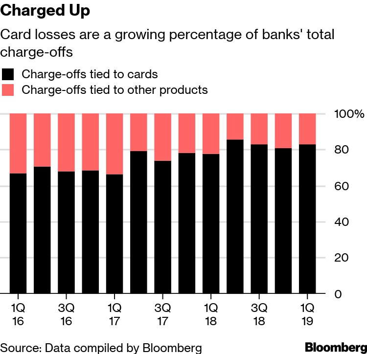 Bad-Debt Pile Creeps Higher at U S  Banks on Card Losses - Bloomberg
