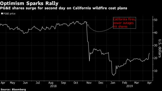 PG&E Extends Rally as Street Awaits California Fire Fix Details