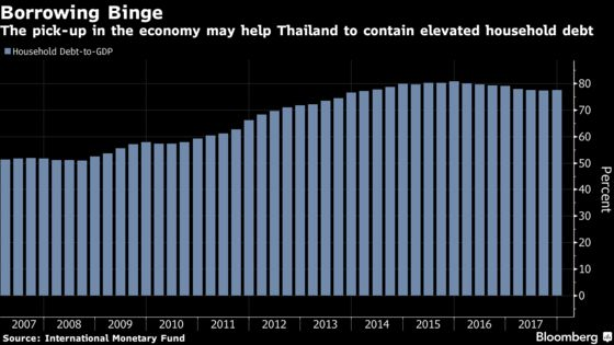 Surging Thai Economy Grist for Junta as Pressure for Vote Builds