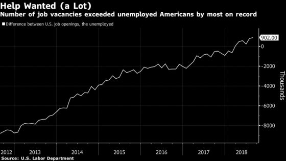 U.S. Job Openings Rise for Third Straight Month to Fresh Record
