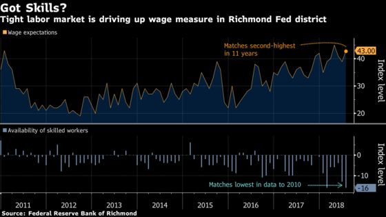 Inflation Expectations Rise at Factories Along U.S. East Coast