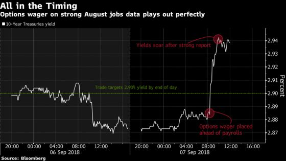 Mystery Treasury-Options Trader Bags $10 Million on Jobs Report