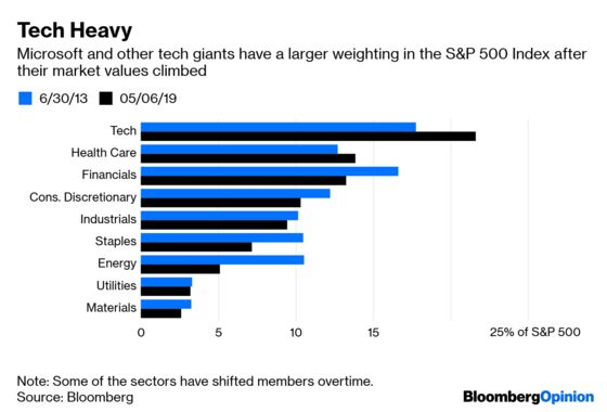 Trade Fears Threaten the Best Stocks in the U.S.
