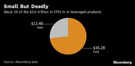 SEC Official Warns Leveraged Funds Could Hurt Reputation of ETFs