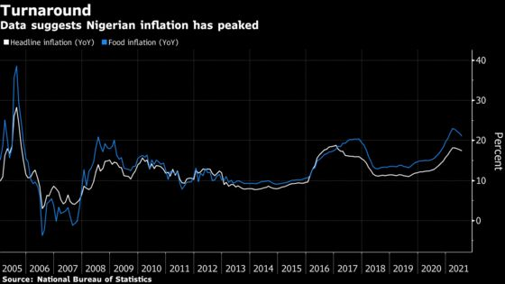African Central Banks Seen Holding Rates on GDP Growth Concerns
