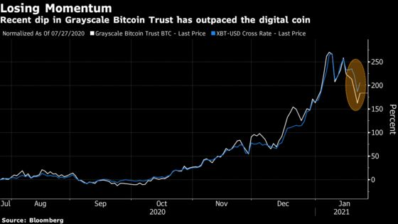 Bitcoin Return to $40,000 in Doubt as Flows to Key Fund Slow