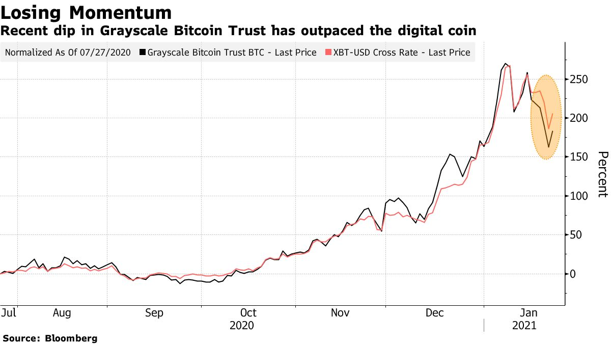 Recent dip in Grayscale Bitcoin Trust has outpaced the digital coin