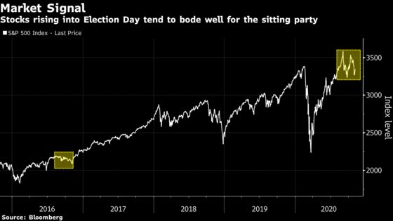 Stock-Market Election Indicator Settles in Trump's Favor