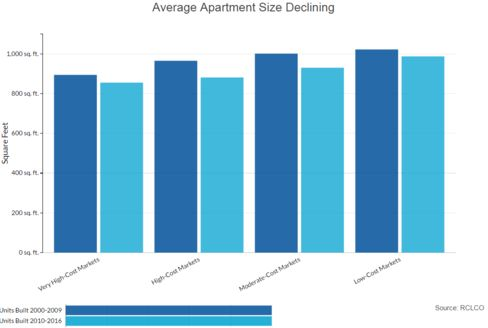 Average Cost Of  Bedroom Apartment In San Diego