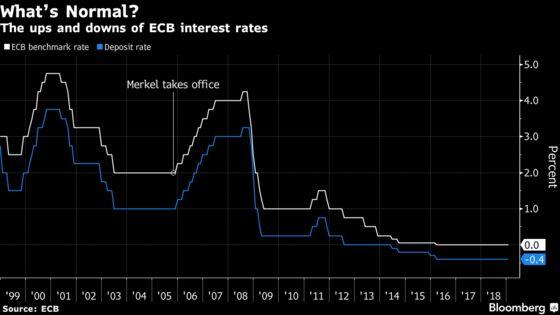 Merkel Calls for Swift Return to 'Normal'Monetary Policy