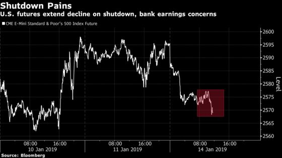 U.S. Futures Extend Decline Amid Shutdown, Bank-Earnings Worries