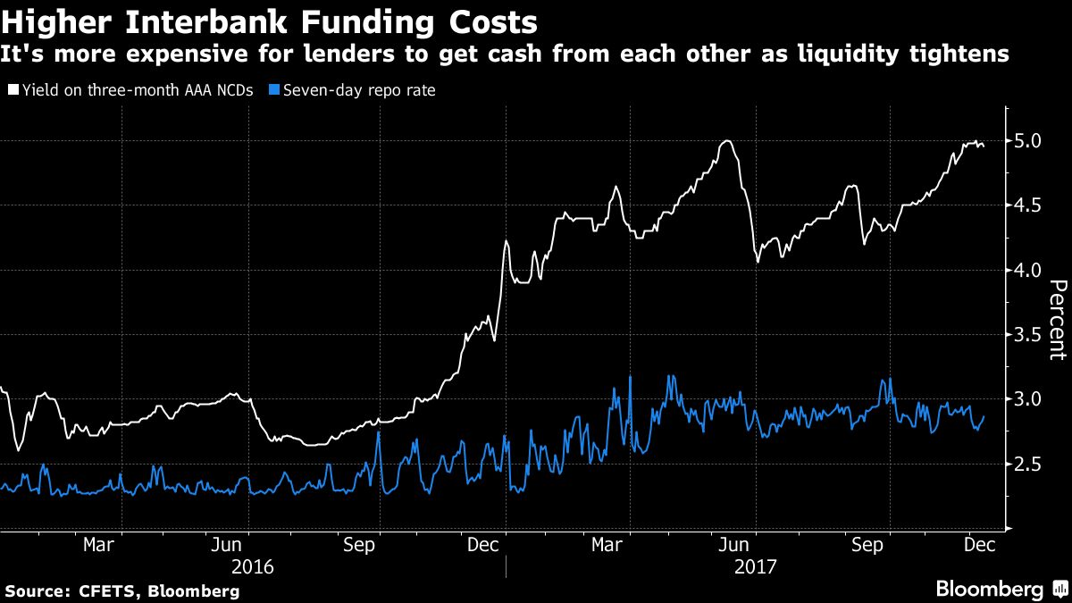How chinas debt crackdown could start weighing on the economy for banks to get funding as the seven day reverse repurchase rate and yields on negotiable certificates of deposit have surged amid tighter liquidity xflitez Gallery