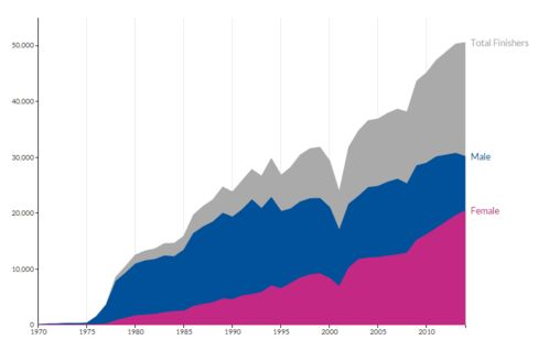 Note: This chart does not include data for 2012, when the race was canceled due to Hurricane Sandy.