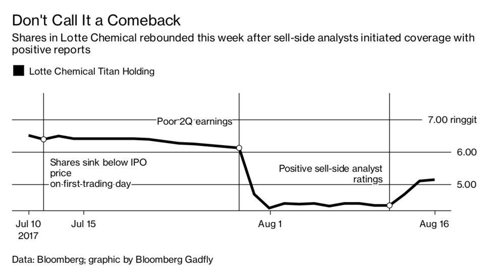 Investors Feel the Burn of Lotte Chemical Titan's Misjudged IPO