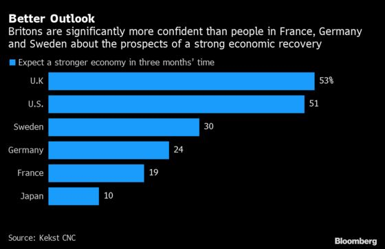 Britons Are More Confident Than Europeans Over Pandemic Recovery