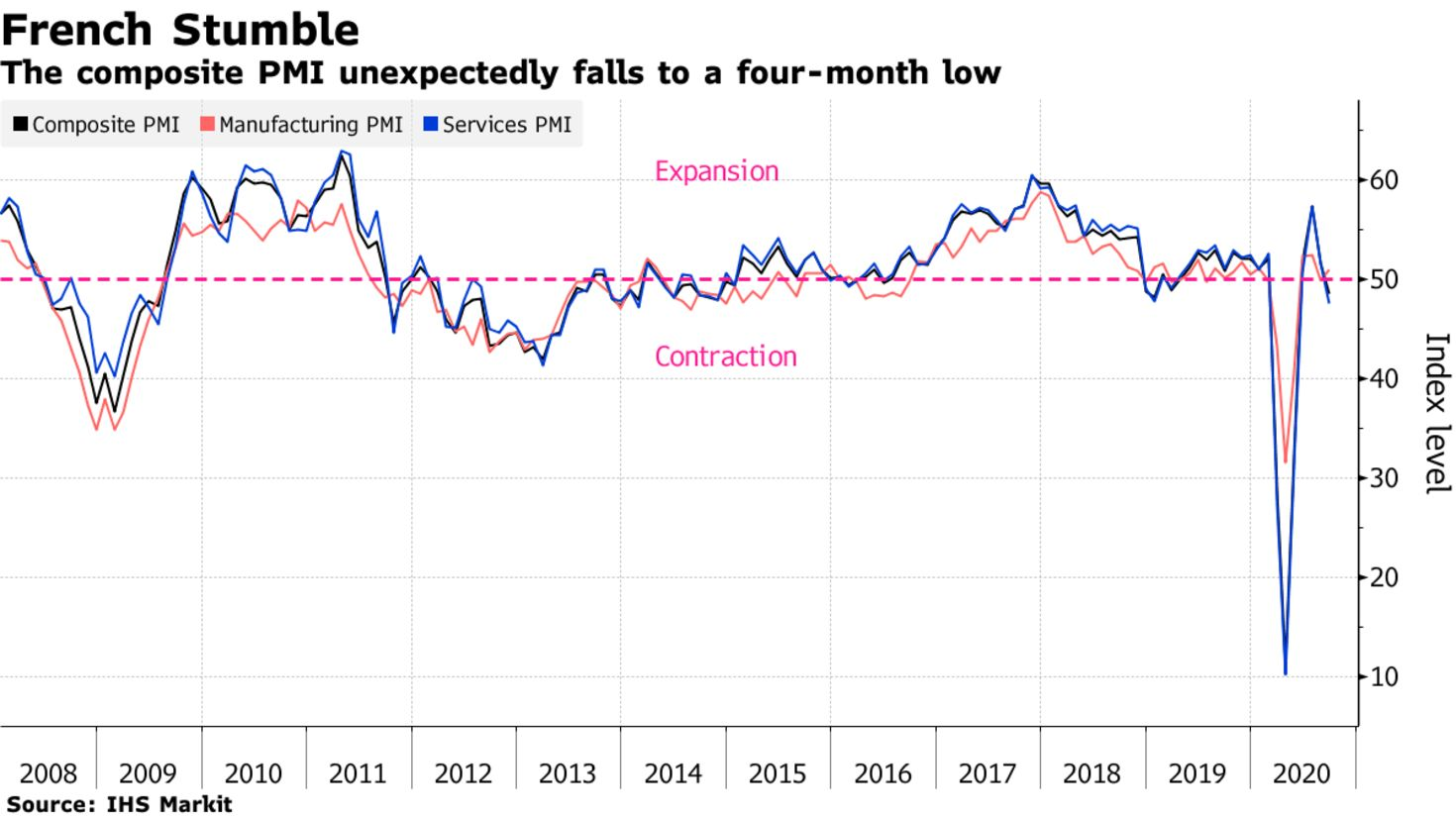 The composite PMI unexpectedly falls to a four-month low