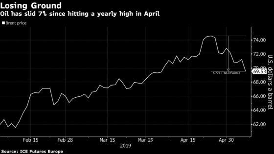 Oil Futures Sink Into Trade-War Turmoil as Brent Slips Below $70