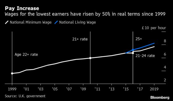 U.K. Government to Boost Pay for Lowest Earners From April
