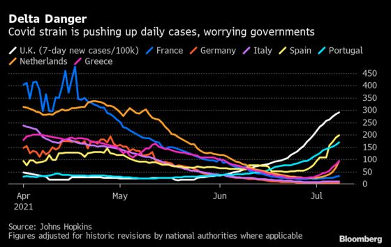Germany Declares Spain a Risk Area After Surge in Covid-19 Cases