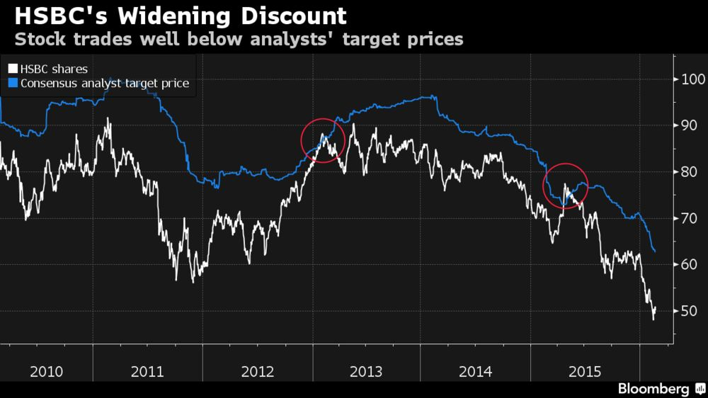 HSBC's Stock Trades at Wider Discount to Target Prices