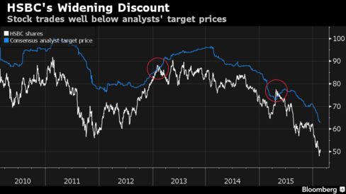 HSBC shares in Hong Kong have traded at a premium to analysts' consensus target price just twice this decade.
