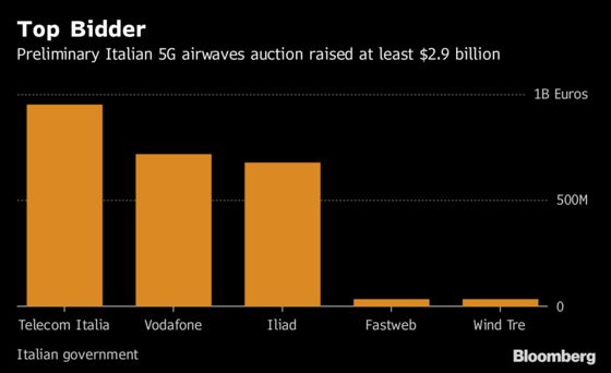 Telecom Italia Is Top Bidder in Italian 5G Airwaves Auction