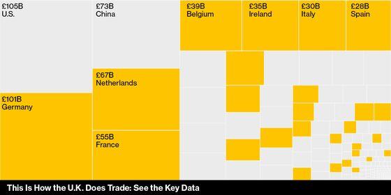 U.K. Post-Brexit Trade Plan Cuts Tariffs, Highlights EU Risk
