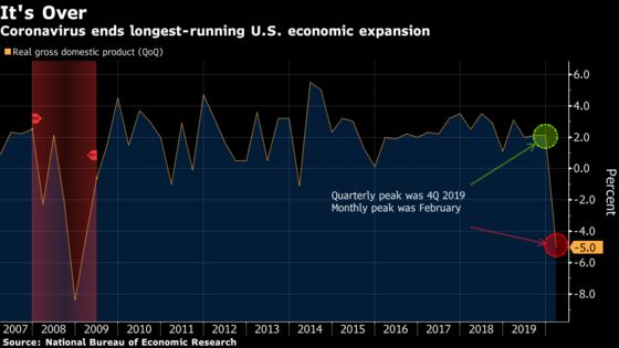 It's Official: The U.S. Recession Began in February
