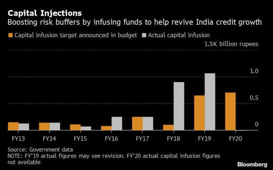 Cash-Starved India Wants to Sell Stake in Big Insurer, IDBI Bank