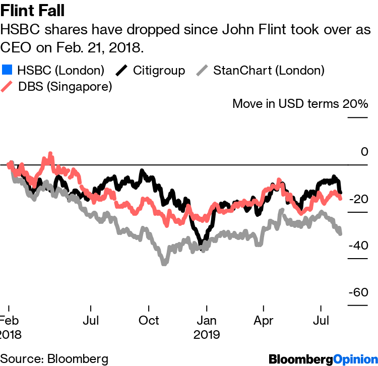 Flint's HSBC Exit Points to End for Bank's Insider CEOs - Bloomberg