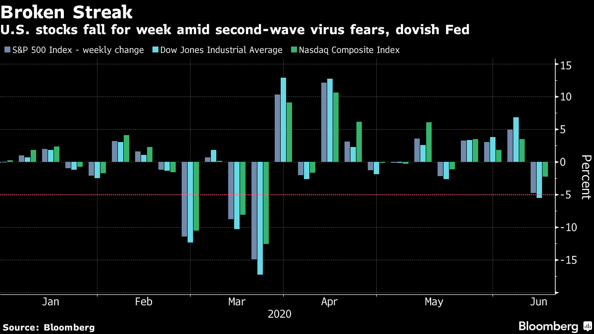 U.S. stocks fall for week amid second-wave virus fears, dovish Fed