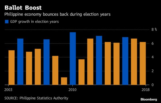 Elections to Fuel Philippines' 2019 Growth, Economic Chief Says