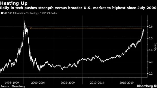 Rally in tech pushes strength versus broader U.S. market to highest since July 2000
