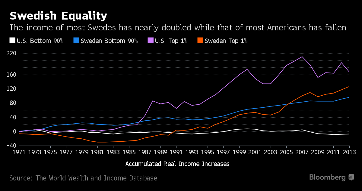 an overview of the success of swedens economy Slowly a nation recovers from an economic recession or depression however   force behind sweden's successful economy this past century.