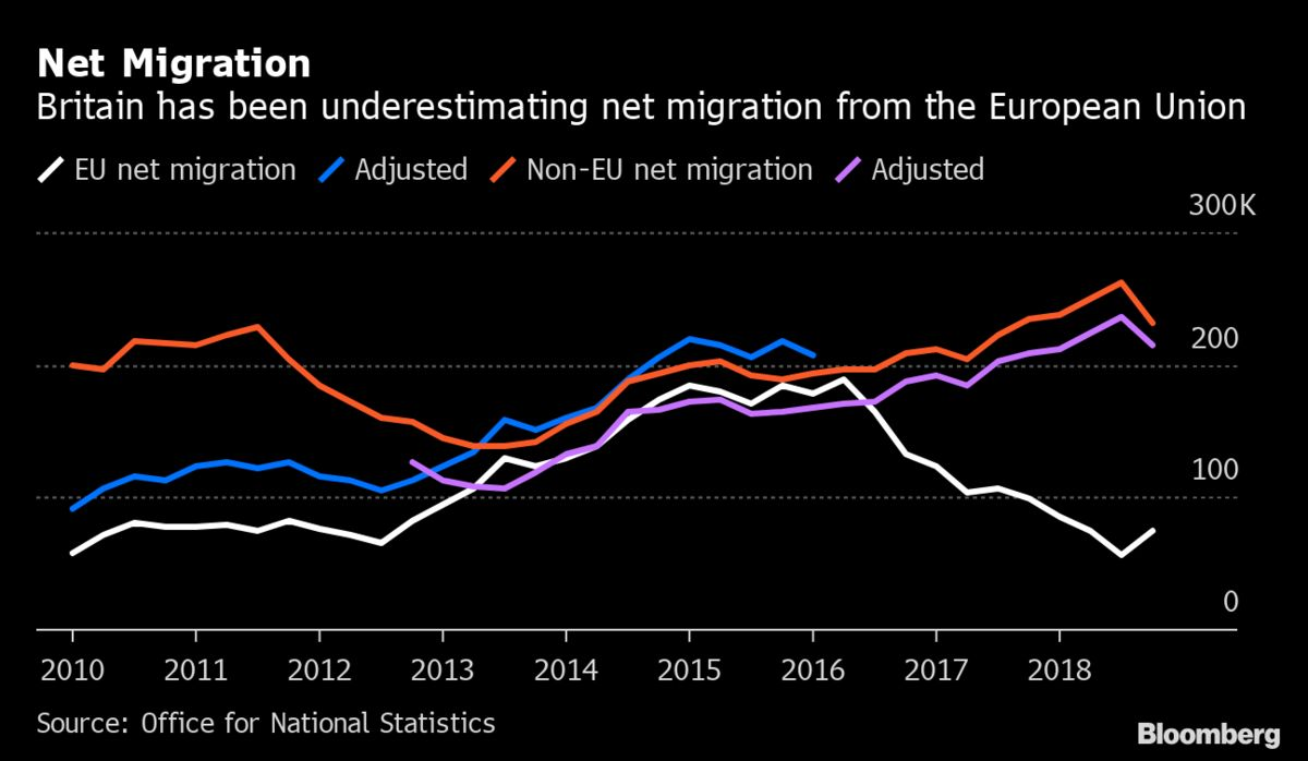 Britain Has Underestimated Net Migration From Other EU Countries