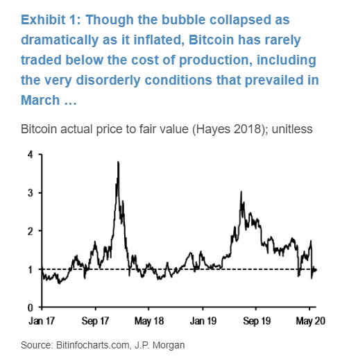 relates to JPMorgan Says Bitcoin Crash Survival Shows It Has Staying Power