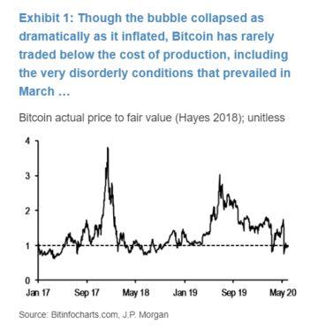 se relaciona con JPMorgan dice que Bitcoin Crash Survival muestra que tiene poder de permanencia