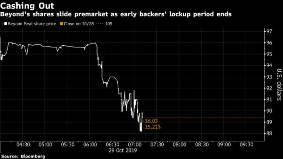 Beyond Meat Falls as Lockup Expiration Offsets Rosier Outlook