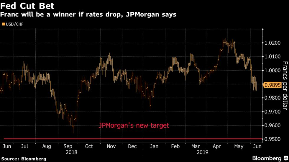 Franc will be a winner if rates drop, JPMorgan says