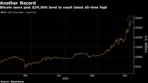 Bitcoin Touches $29,000 for Another Record High in a Banner Year