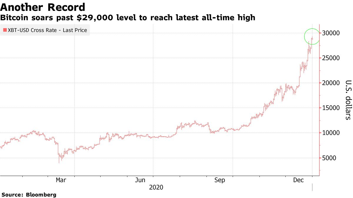 Bitcoin soars past $29,000 level to reach latest all-time high