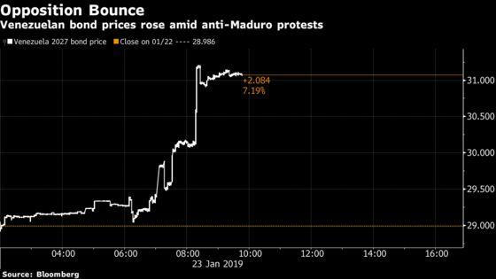 Venezuela's Defaulted Bonds Soar as Anti-Maduro Protests Mount