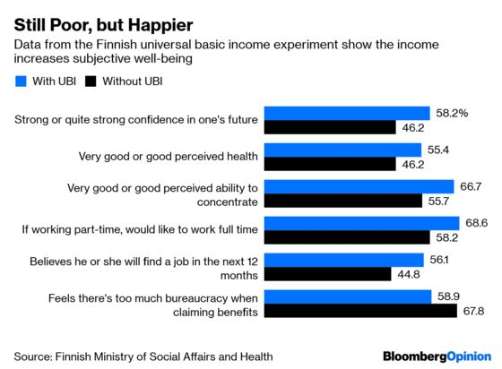 In Finland, Money Can Buy You Happiness